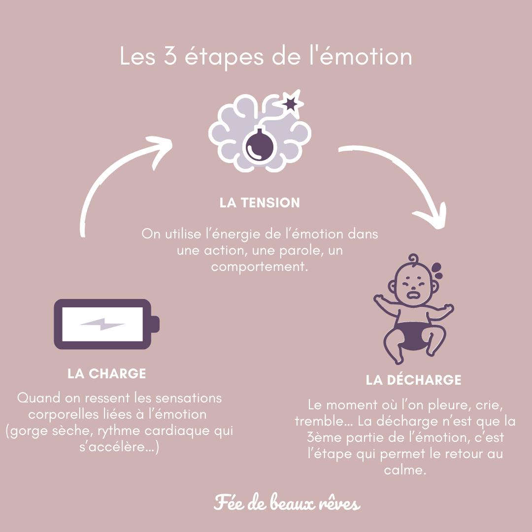 les_etapes_dune_emotion